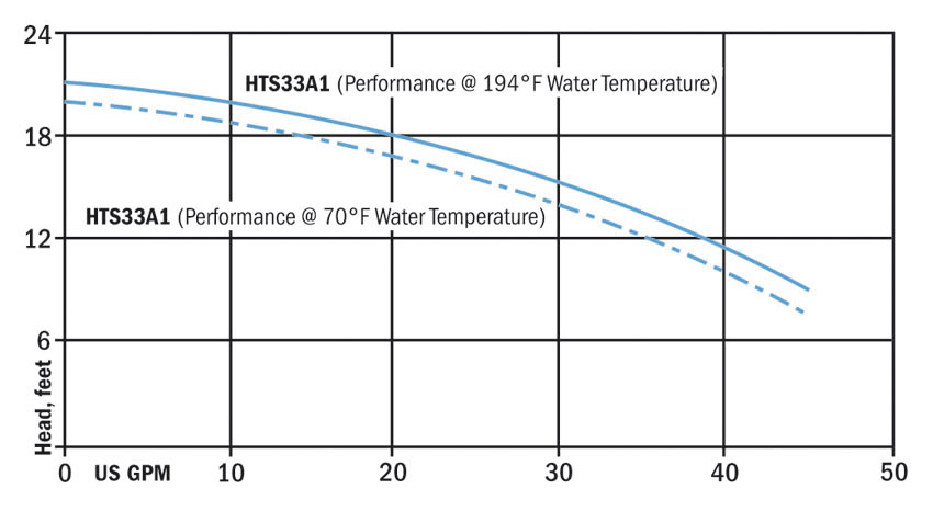 PerformanceCurves_High-Temperature 1/3 and 1/2 HP Cast Iron Sump Pumps
