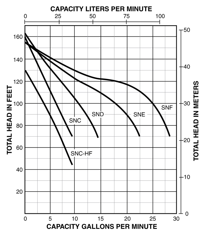 PerformanceCurves_Jet Pump / Tank Combinations